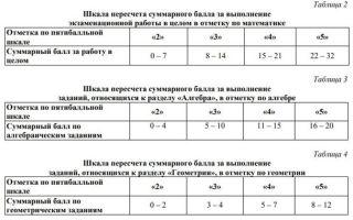 Какие оценки аттестата 9 класса?