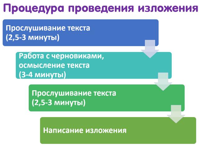 Как написать изложение на ОГЭ по русскому языку
