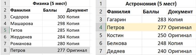 Как устроен рейтинг абитуриентов
